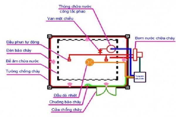 Hệ thống báo và chữa cháy tự động